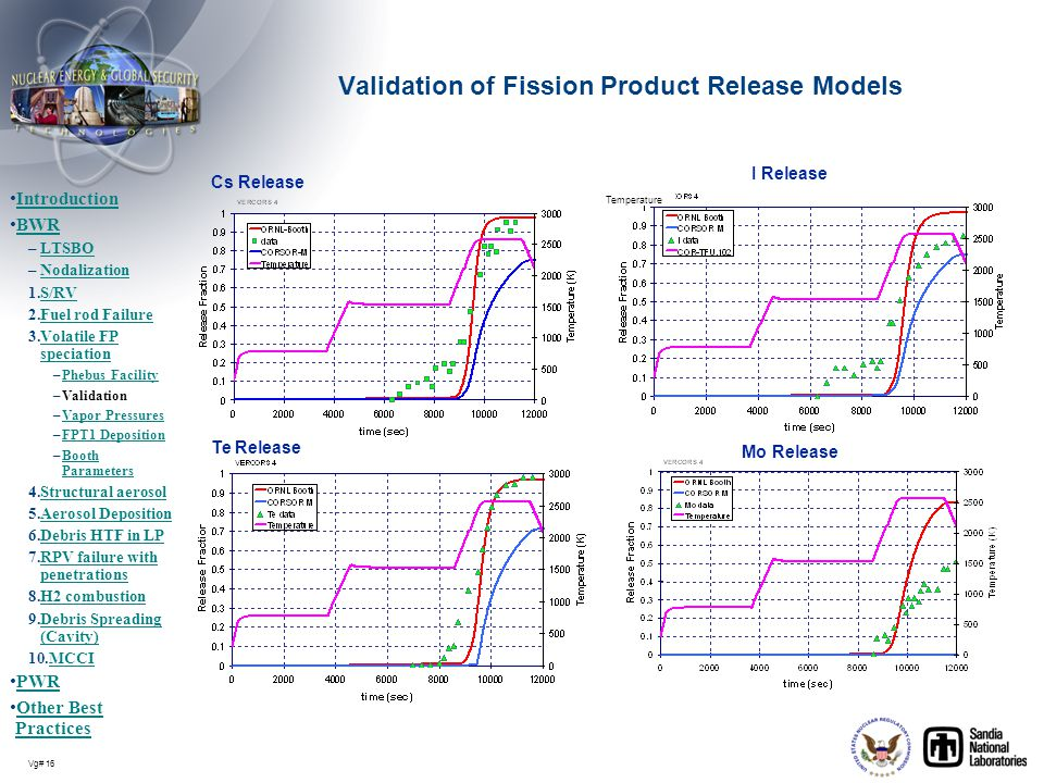 Validation of Fission Product Release Models