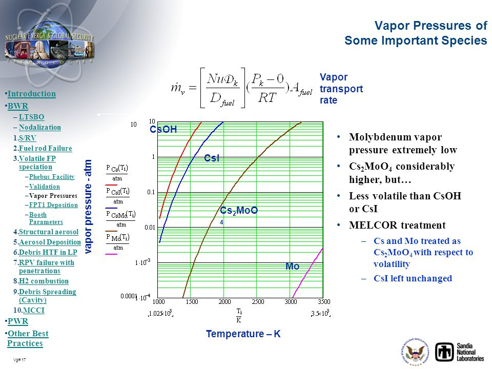 Vapor Pressures of Some Important Species