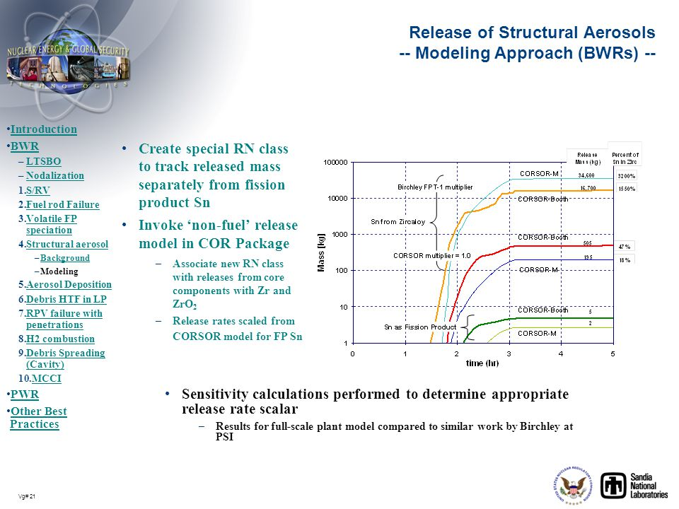 Release of Structural Aerosols -- Modeling Approach (BWRs) --