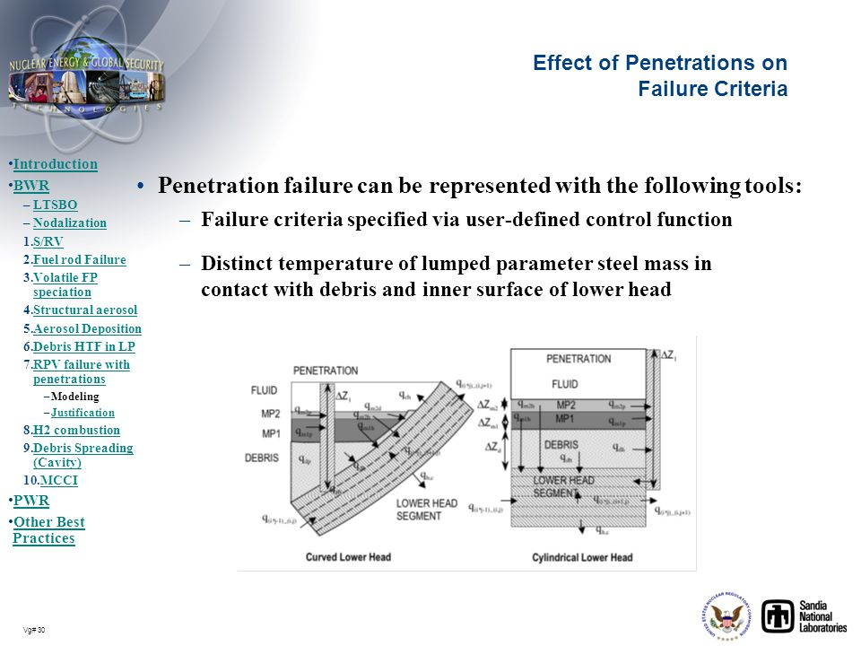 Effect of Penetrations on Failure Criteria