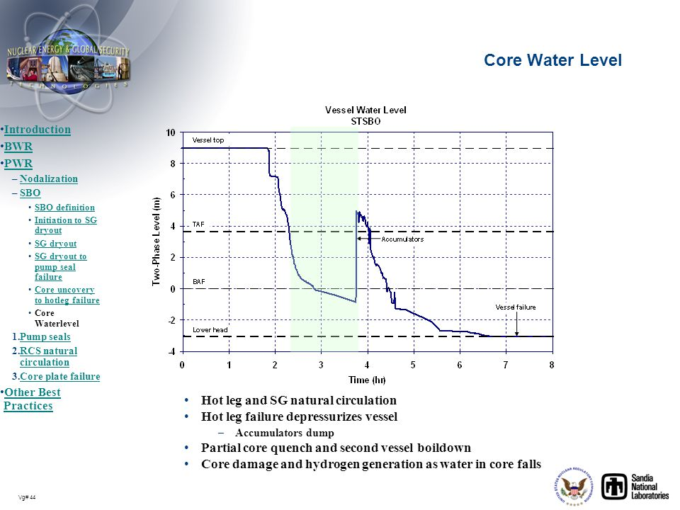 Core Water Level Hot leg and SG natural circulation