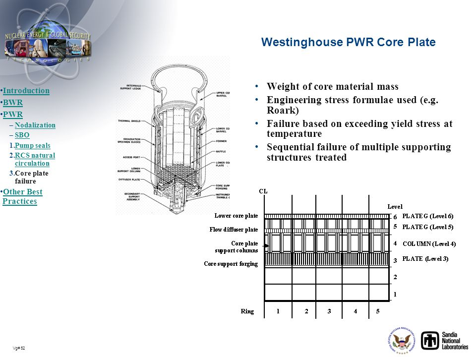 Westinghouse PWR Core Plate