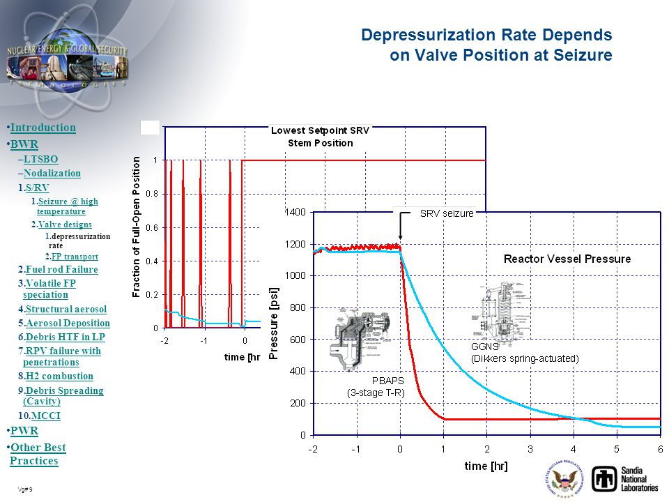 Depressurization Rate Depends on Valve Position at Seizure