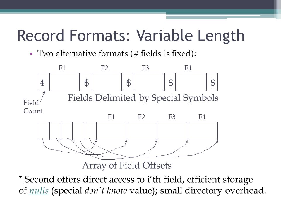 Record Formats: Variable Length