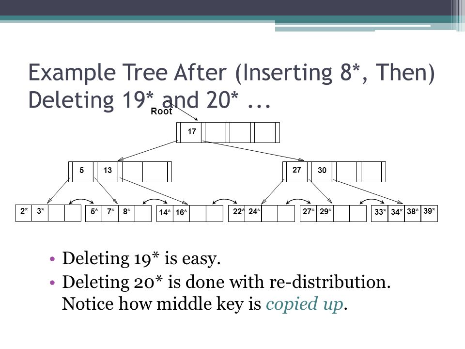 Example Tree After (Inserting 8*, Then) Deleting 19* and 20* ...
