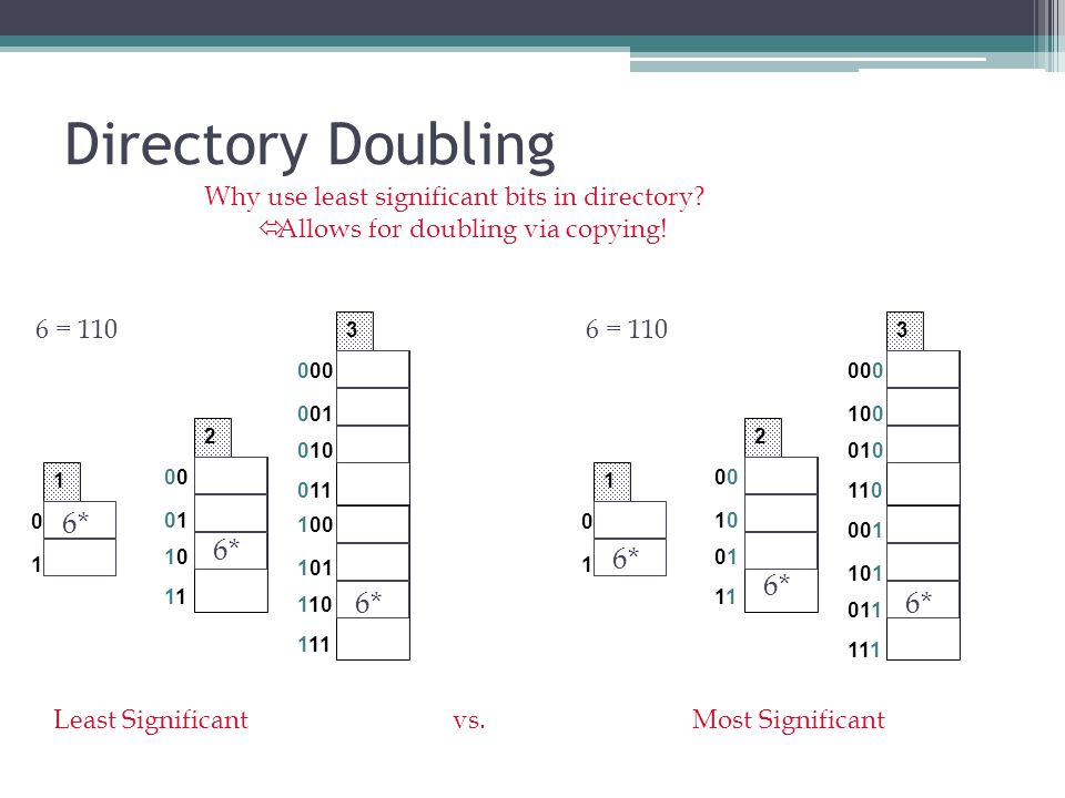 Directory Doubling 6* 6* 6* 6* 6* 6*
