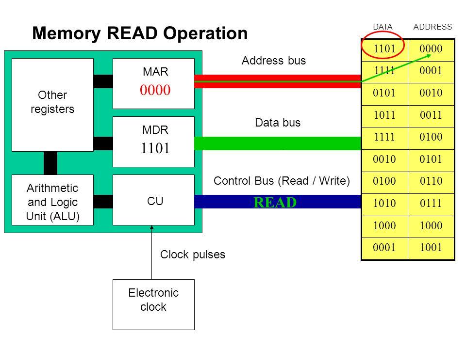 Memory READ Operation 0000 1101 1101 READ CU