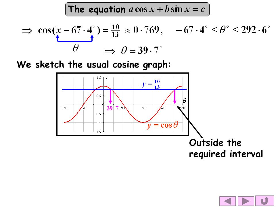 We sketch the usual cosine graph: