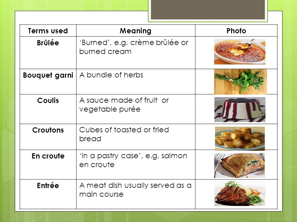 Terms used Meaning. Photo. Brûlée. 'Burned', e.g. crème brûlée or burned cream. Bouquet garni. A bundle of herbs.