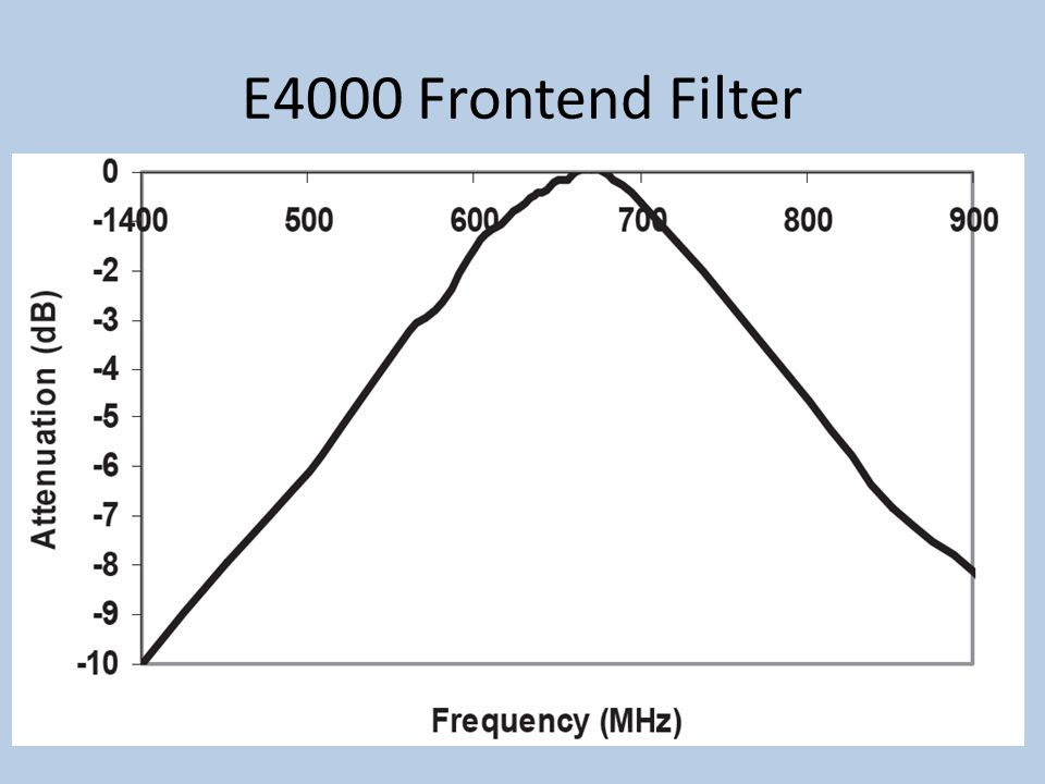 E4000 Frontend Filter