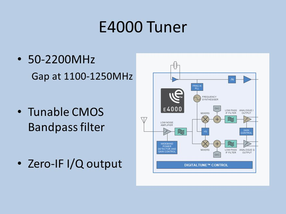 E4000 Tuner 50-2200MHz Tunable CMOS Bandpass filter Zero-IF I/Q output