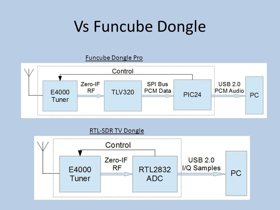 Vs Funcube Dongle Funcube Dongle Pro RTL-SDR TV Dongle