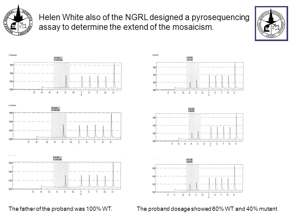 Helen White also of the NGRL designed a pyrosequencing assay to determine the extend of the mosaicism.