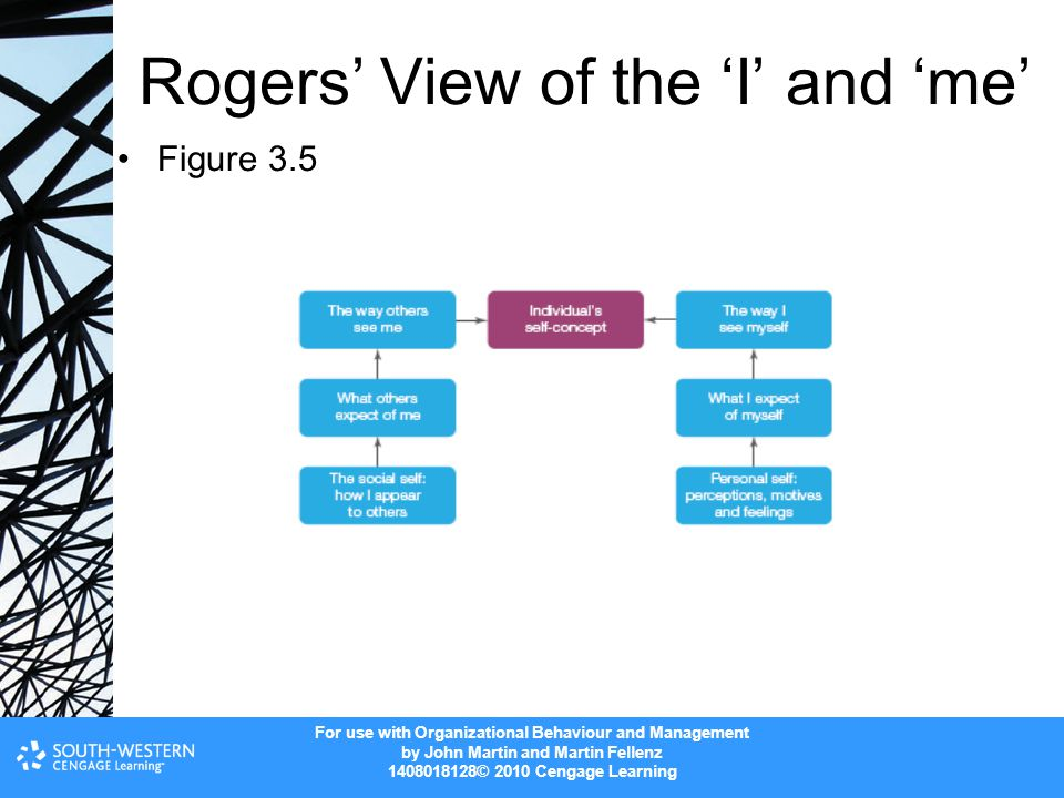 Rogers' View of the 'I' and 'me'