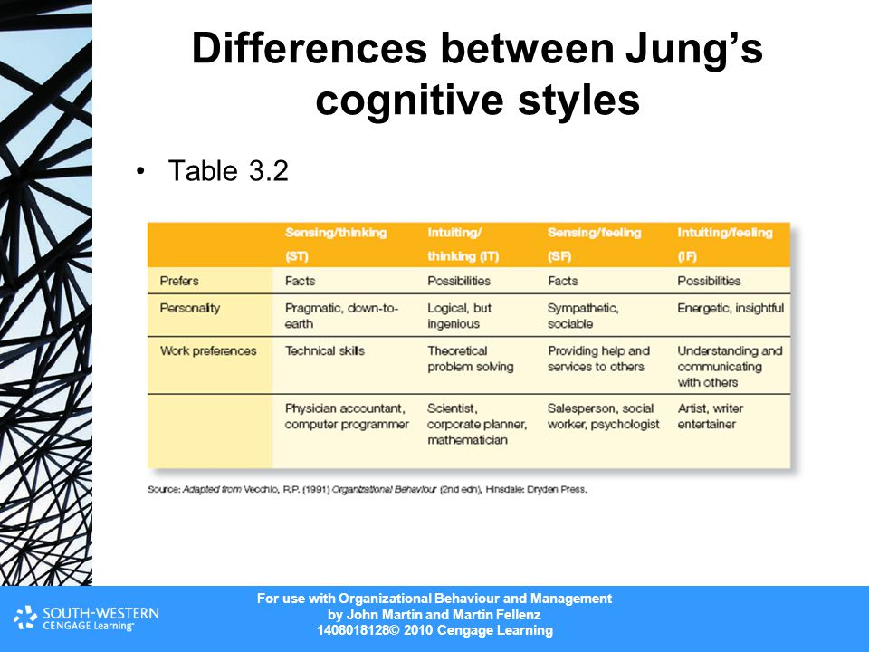Differences between Jung's cognitive styles