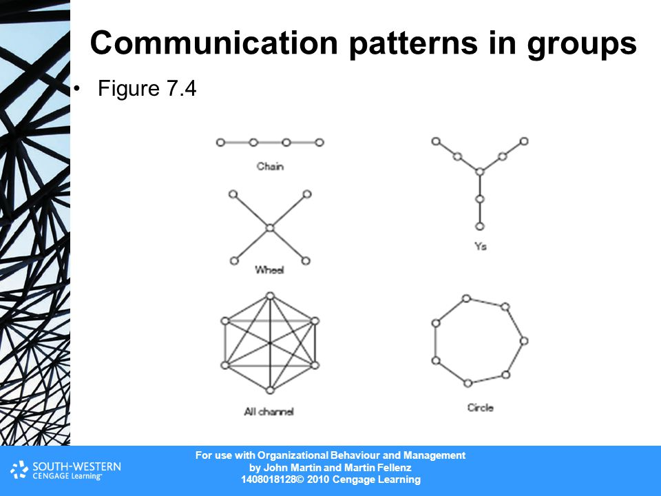 Communication patterns in groups