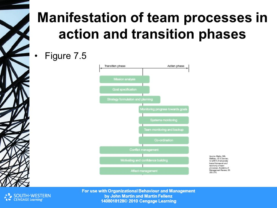 Manifestation of team processes in action and transition phases