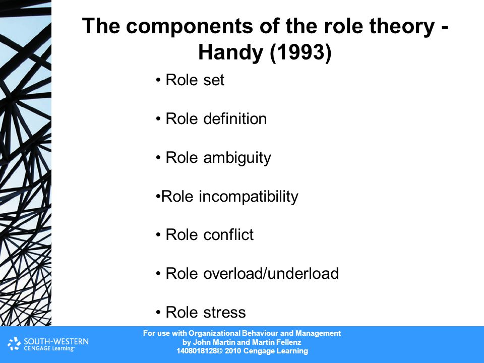 The components of the role theory - Handy (1993)