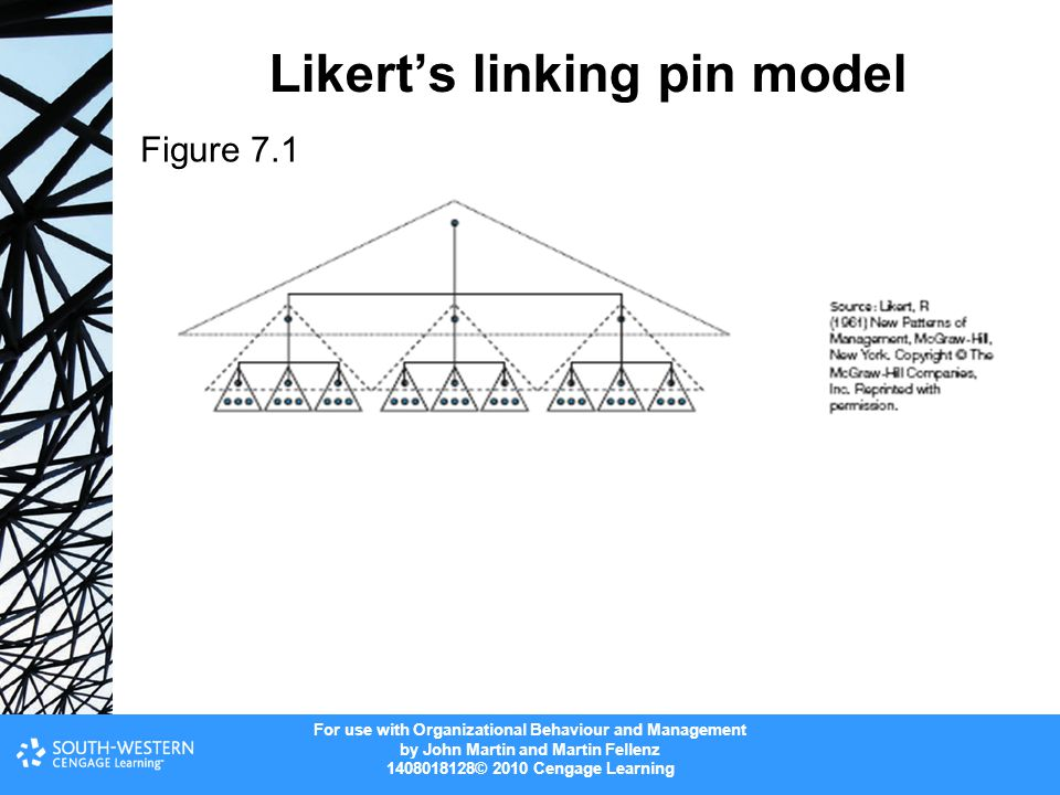 Likert's linking pin model