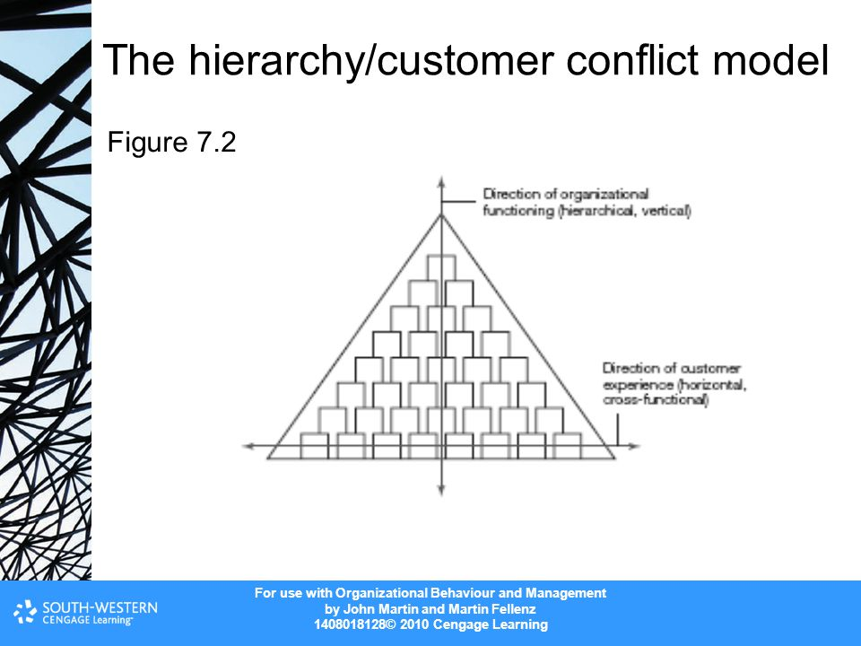 The hierarchy/customer conflict model