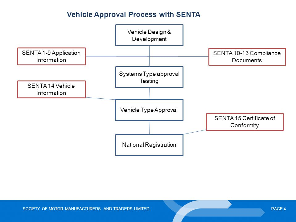 Vehicle Approval Process with SENTA