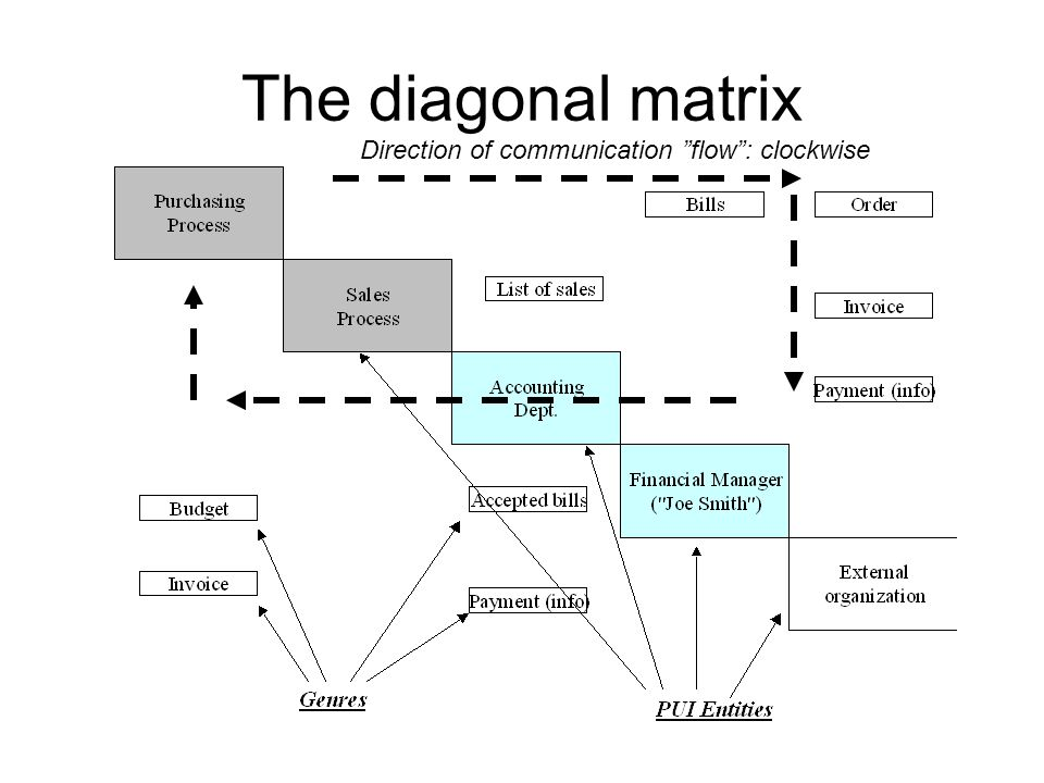 The diagonal matrix Direction of communication flow : clockwise