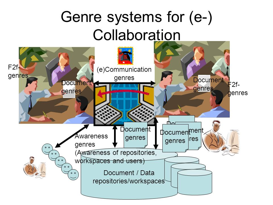 Genre systems for (e-) Collaboration