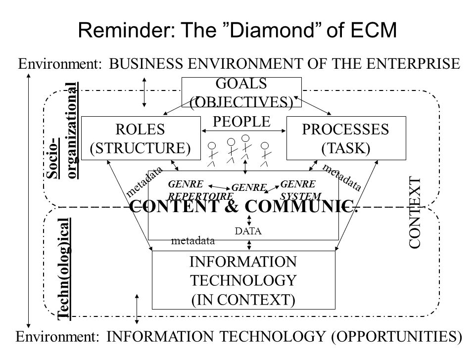 Reminder: The Diamond of ECM