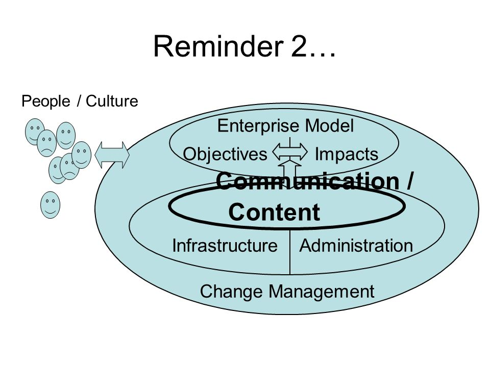Reminder 2… Communication / Content Infrastructure Administration
