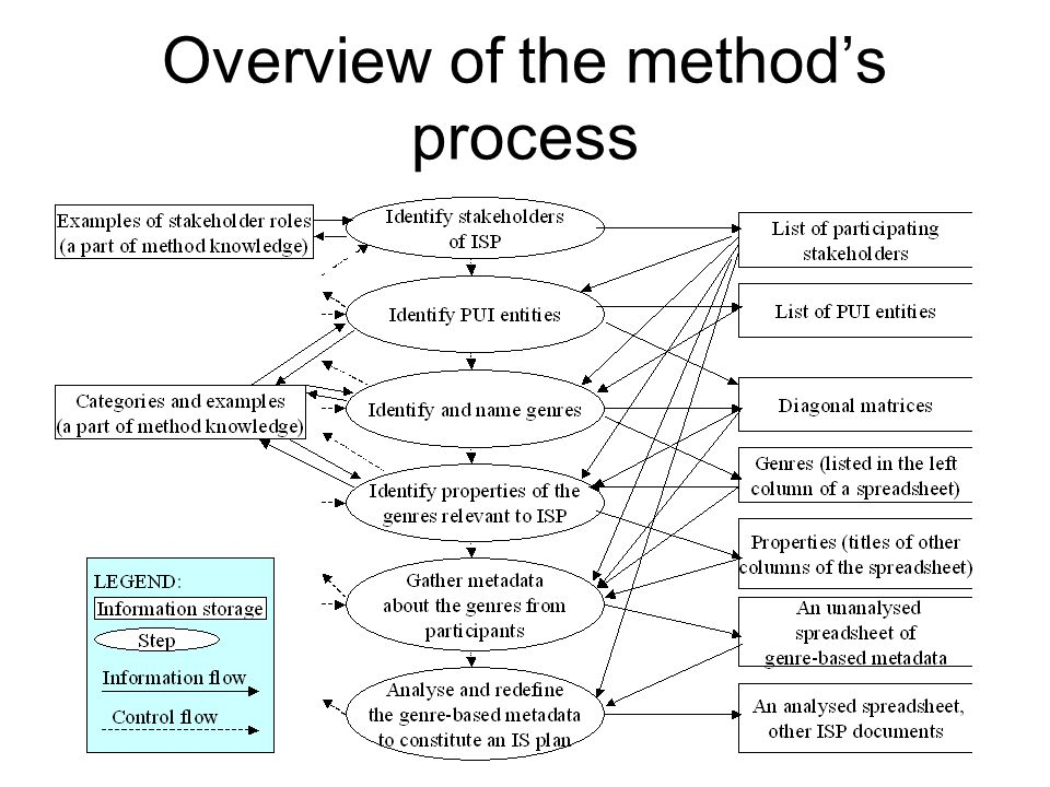 Overview of the method's process