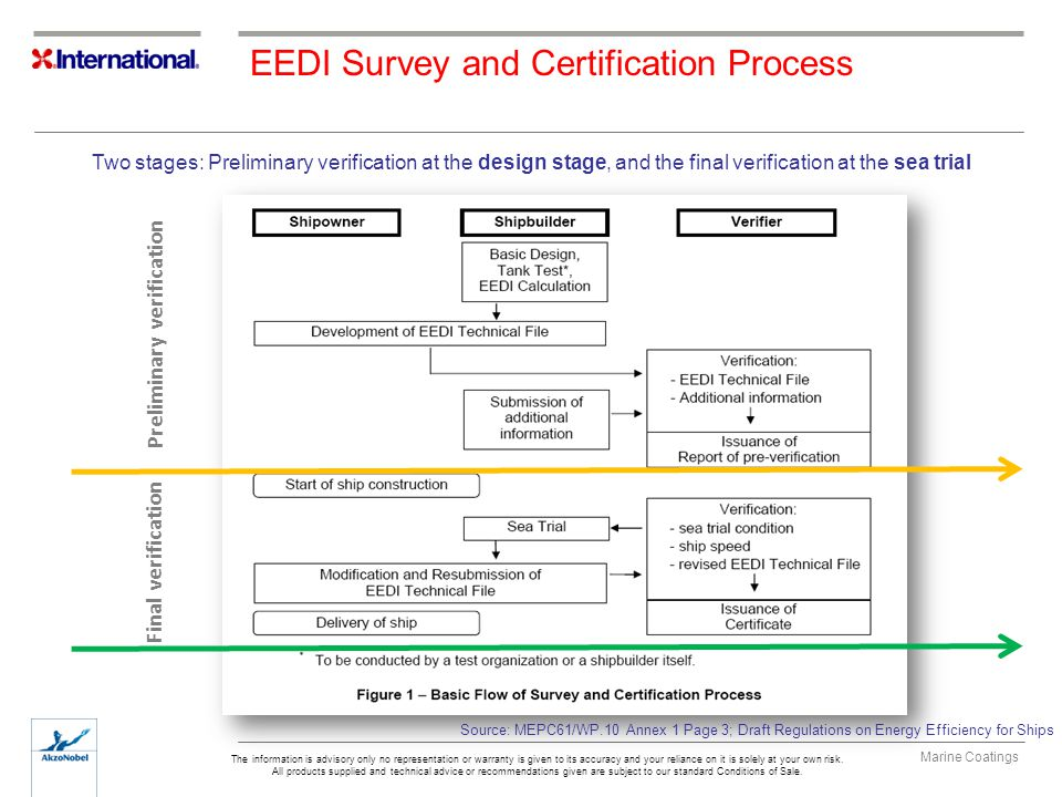 EEDI Survey and Certification Process