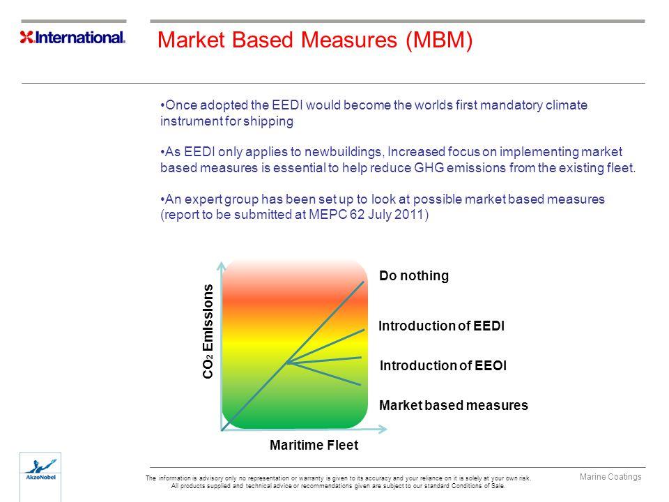 Market Based Measures (MBM)