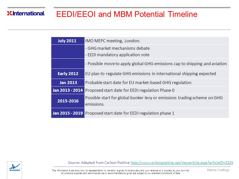 EEDI/EEOI and MBM Potential Timeline