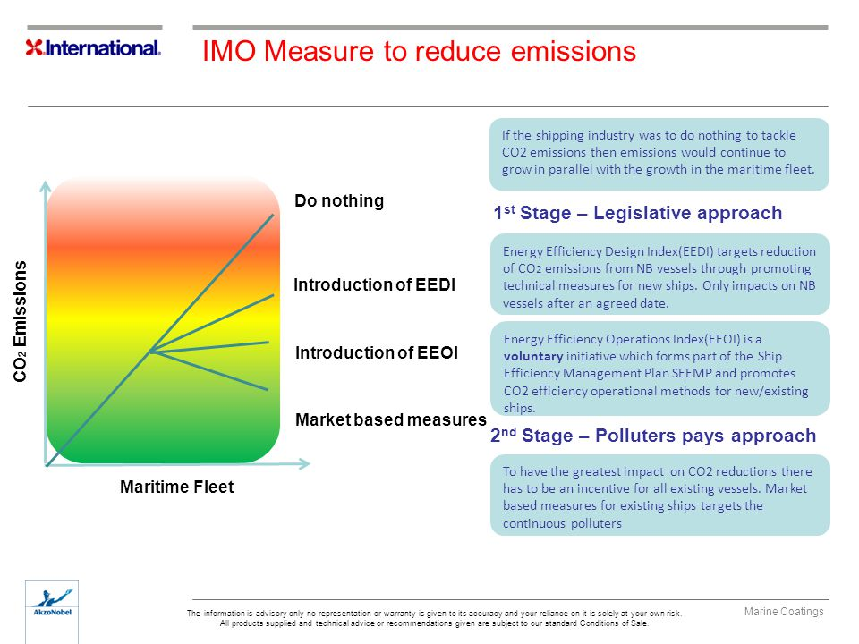 IMO Measure to reduce emissions