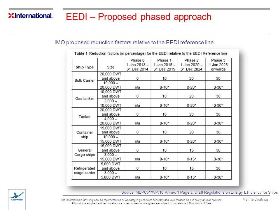 EEDI – Proposed phased approach
