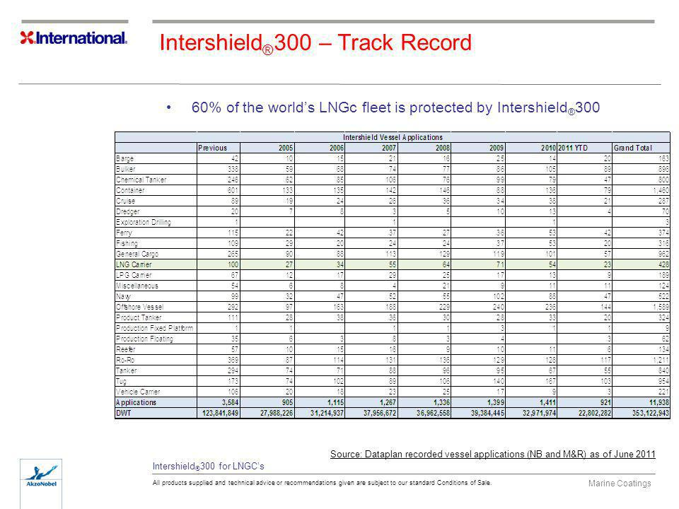 Intershield®300 – Track Record