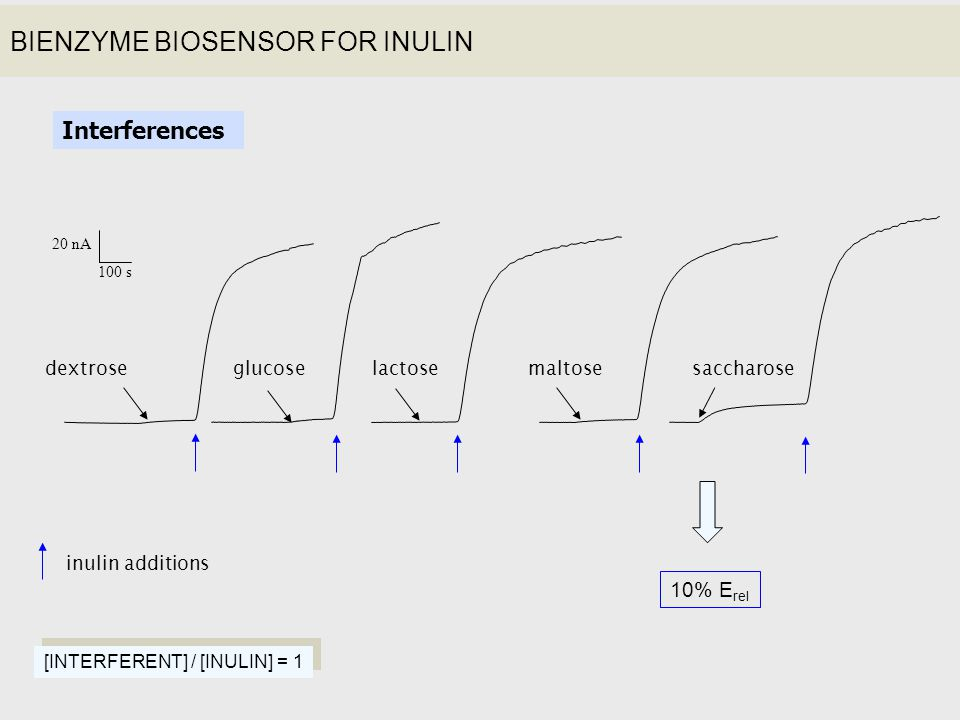 BIENZYME BIOSENSOR FOR INULIN