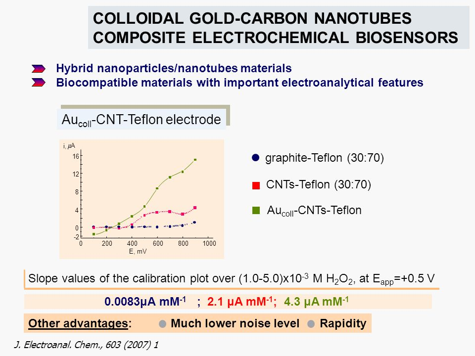 COLLOIDAL GOLD-CARBON NANOTUBES COMPOSITE ELECTROCHEMICAL BIOSENSORS