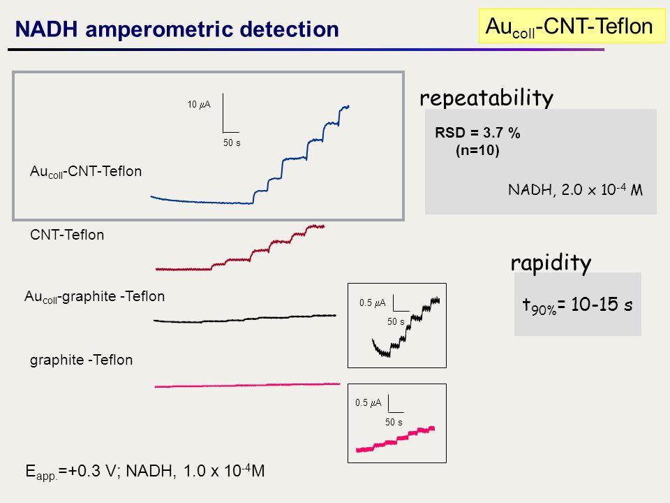 NADH amperometric detection Aucoll-CNT-Teflon