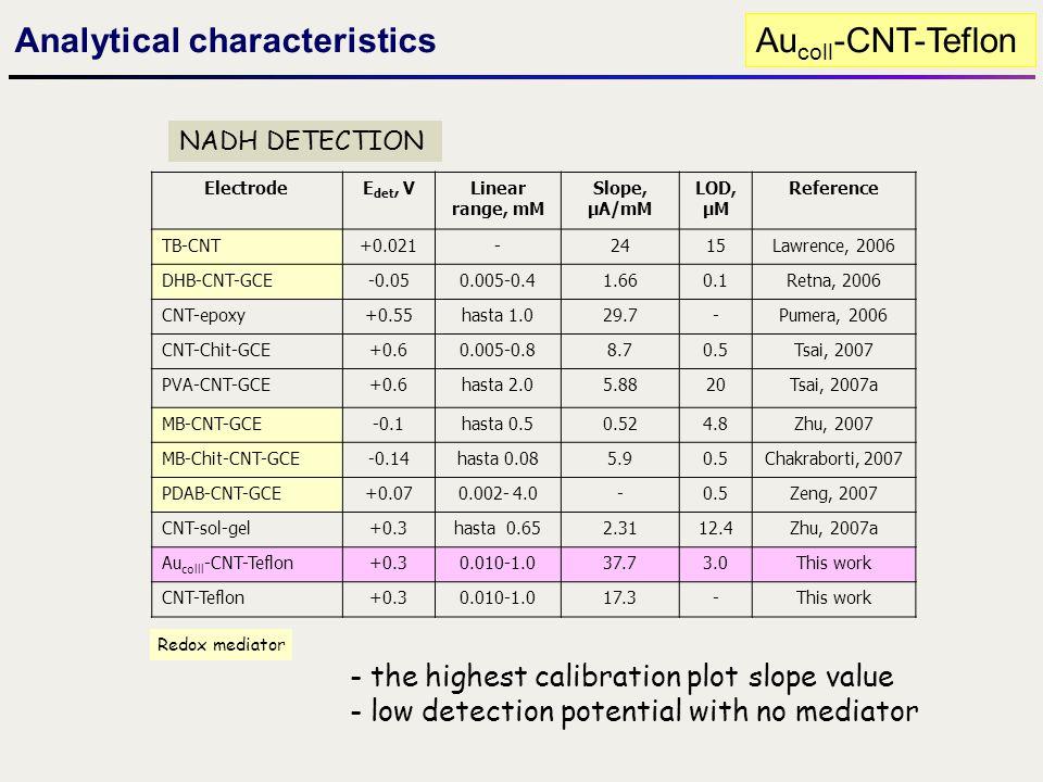 Analytical characteristics Aucoll-CNT-Teflon