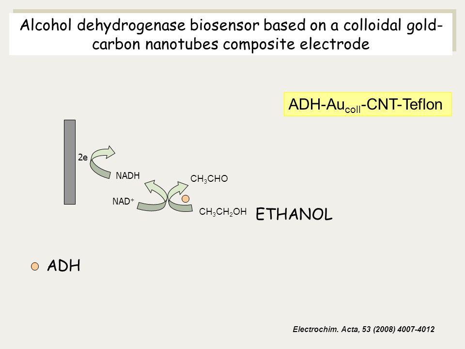 ADH-Aucoll-CNT-Teflon
