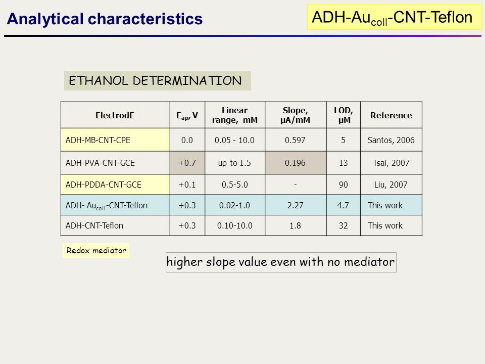 Analytical characteristics ADH-Aucoll-CNT-Teflon
