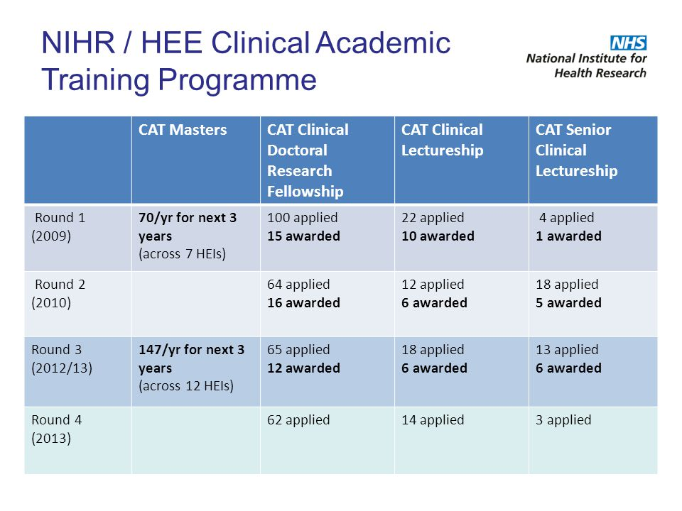 NIHR / HEE Clinical Academic Training Programme