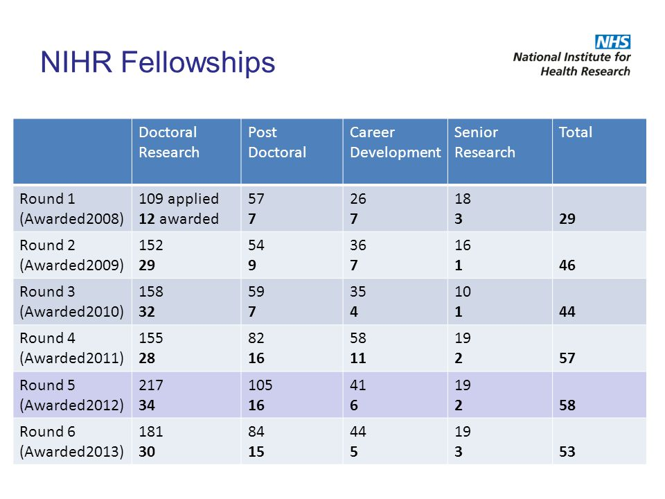 NIHR Fellowships Doctoral Research Post Doctoral Career Development