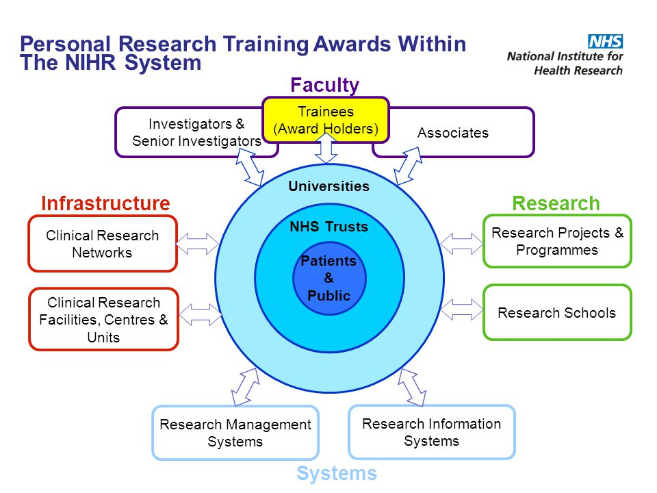 Personal Research Training Awards Within The NIHR System