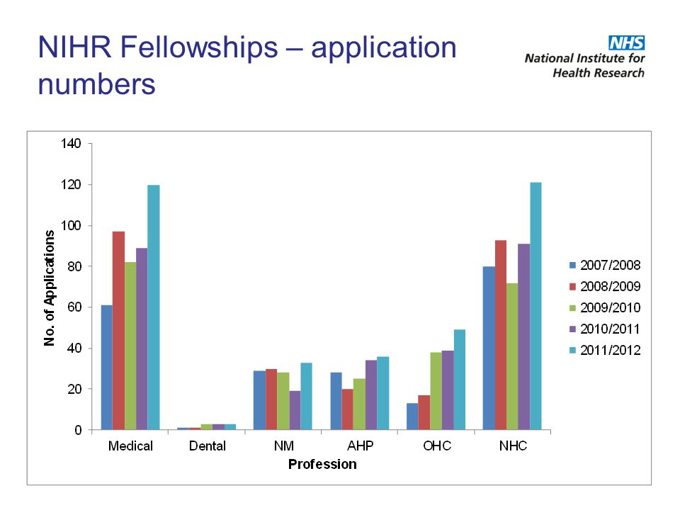 NIHR Fellowships – application numbers
