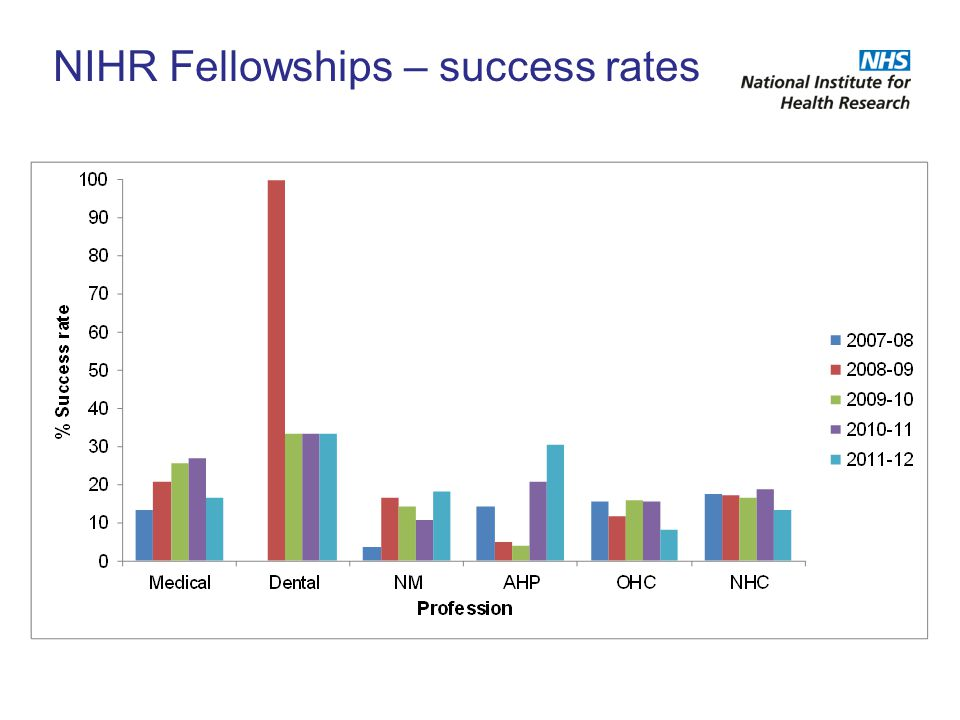 NIHR Fellowships – success rates