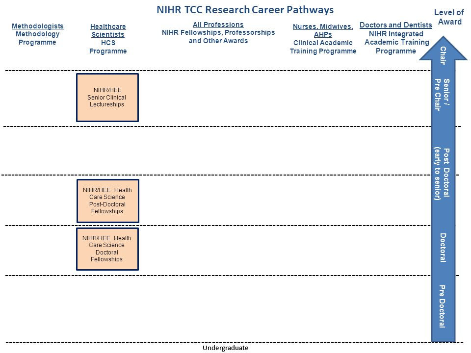 NIHR TCC Research Career Pathways
