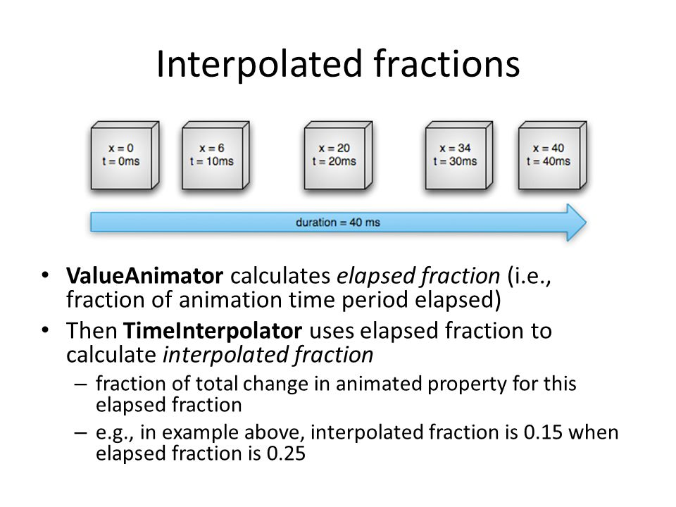 Interpolated fractions
