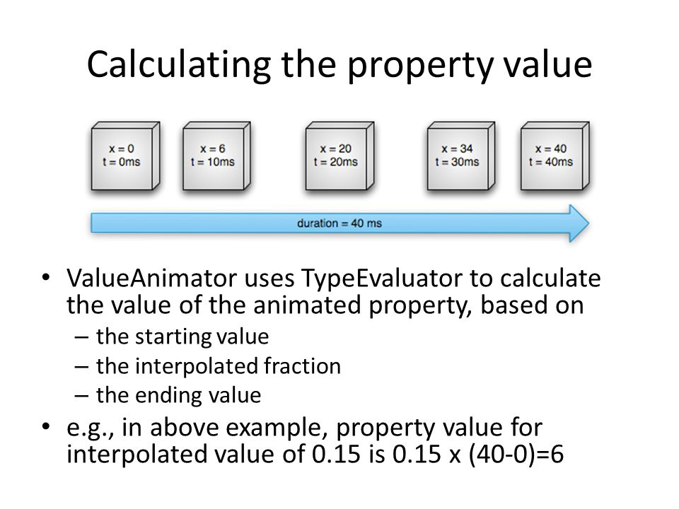 Calculating the property value
